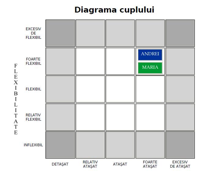 Diagrama cuplului