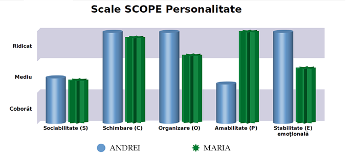 Scala Personalități